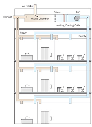 hvac basics small