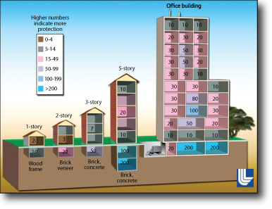 Figure 3: Sample Protection Factors for a Variety of Building Types and Locations