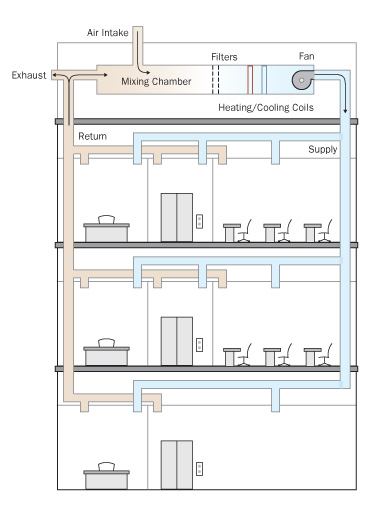 sample hvac system diagram from protecting building occupants diesels hvac systems diagram hvac system diagram #33