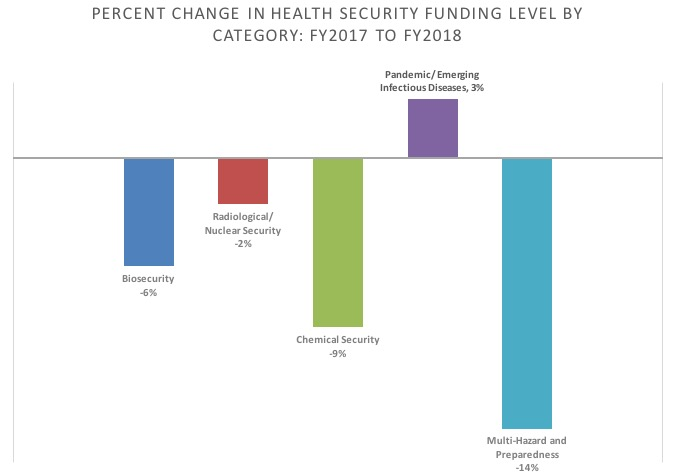 FY17 to FY18 health security funding changes by category chart